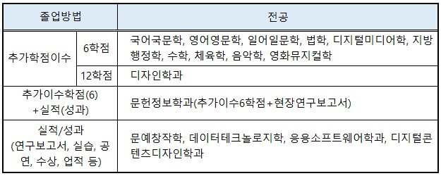 석사논문자율화시행학과